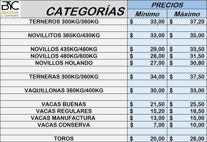 precios 23.05
